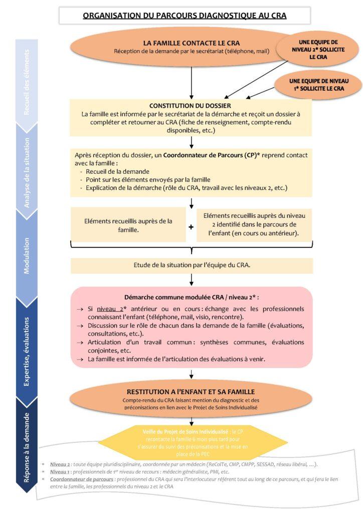 Schema-demarche-CRA-nvelle-version-non-validee
